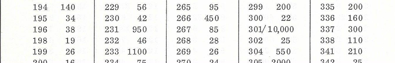 Wie oft wird 1 verwendet wenn man alle ganzen zahlen von 1 bis 199 niederschreibt